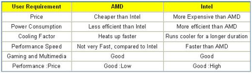 comparison of amd and intel Celeron and sempron are budget cpus by intel and amd, respectively, although celeron is considered the most low-end of all processors due to decreased overall features pentium d processors run at the high end of the budget intel models.