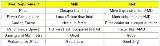 amd vs intel processors comparison chart: Amd vs intel processors comparison between intel and amd processors